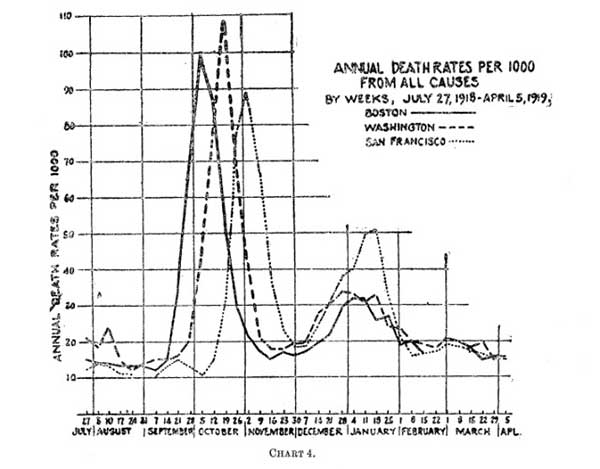 frost-chart-4-1919-a