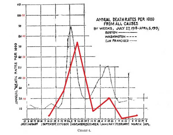 frost-chart-4-1919-sf-and-nmc-a